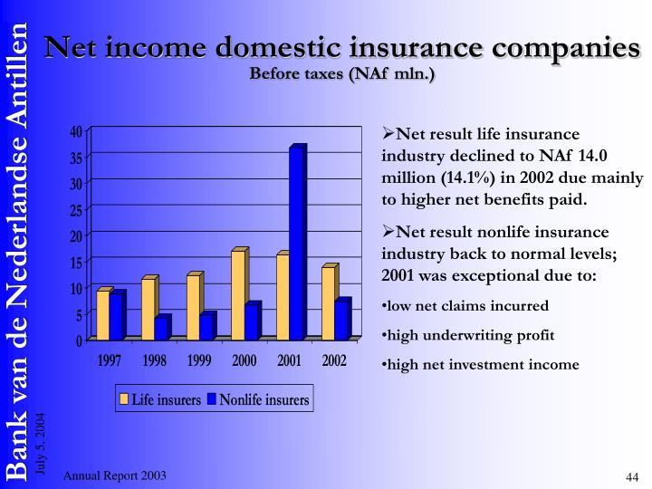 Net income domestic insurance companies