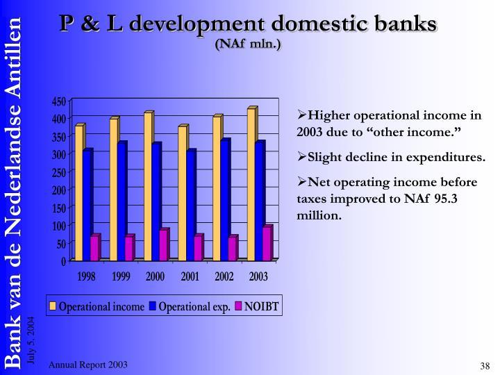 P & L development domestic banks