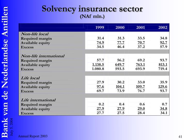 Solvency insurance sector