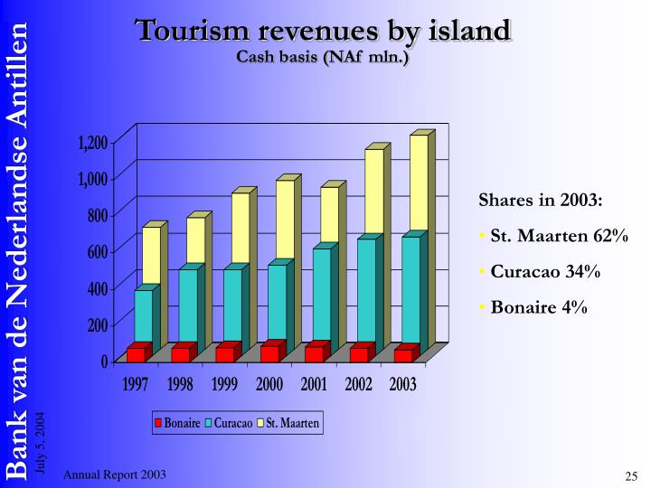 Tourism revenues by island