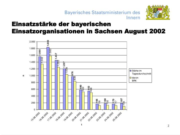 Einsatzst rke der bayerischen einsatzorganisationen in sachsen august 2002