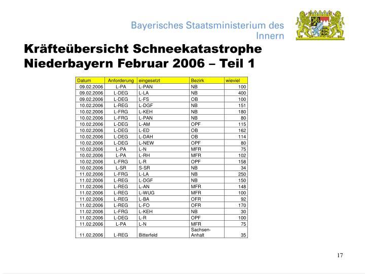 Kräfteübersicht Schneekatastrophe Niederbayern Februar 2006 – Teil 1