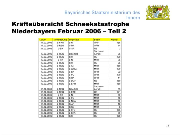 Kräfteübersicht Schneekatastrophe Niederbayern Februar 2006 – Teil 2
