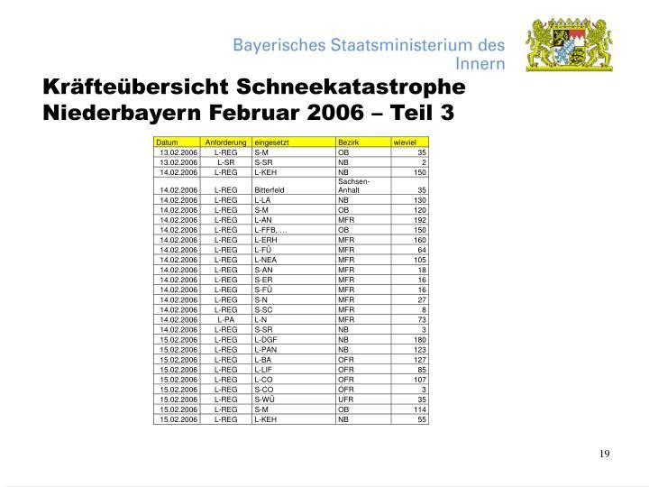 Kräfteübersicht Schneekatastrophe Niederbayern Februar 2006 – Teil 3