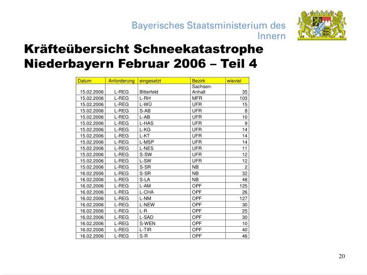 Kräfteübersicht Schneekatastrophe Niederbayern Februar 2006 – Teil 4