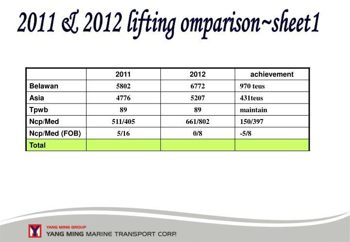 2011 & 2012 lifting omparison~sheet1