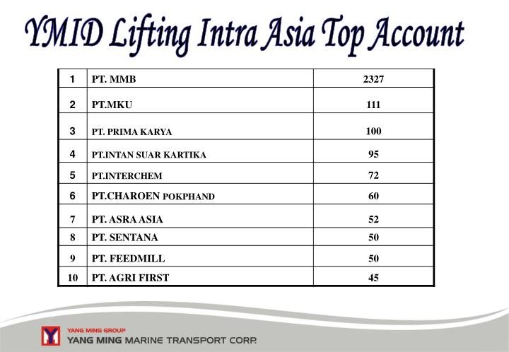 YMID Lifting Intra Asia Top Account