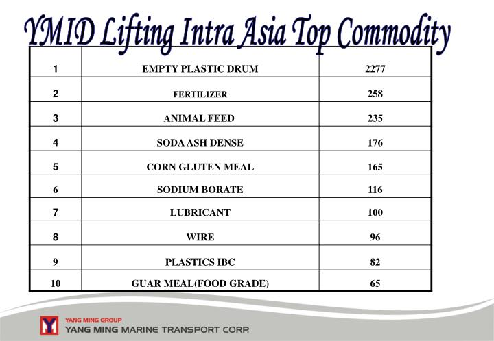 YMID Lifting Intra Asia Top Commodity