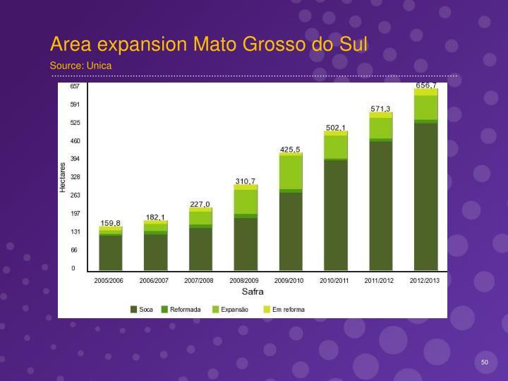 Area expansion Mato Grosso do Sul