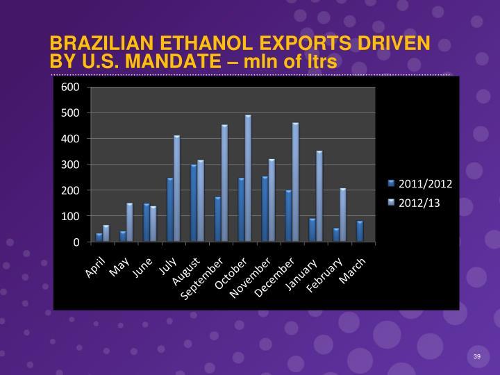 BRAZILIAN ETHANOL EXPORTS DRIVEN BY U.S. MANDATE – mln of ltrs