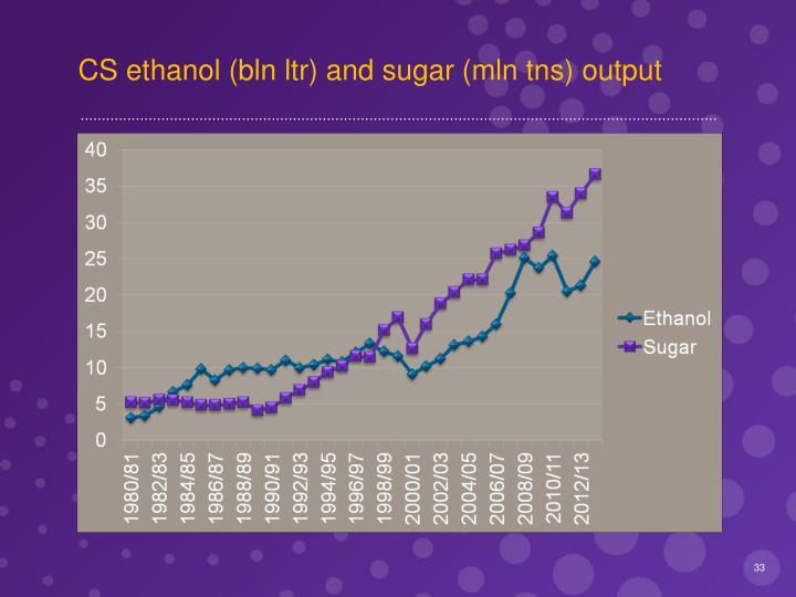 CS ethanol (bln ltr) and sugar (mln tns) output
