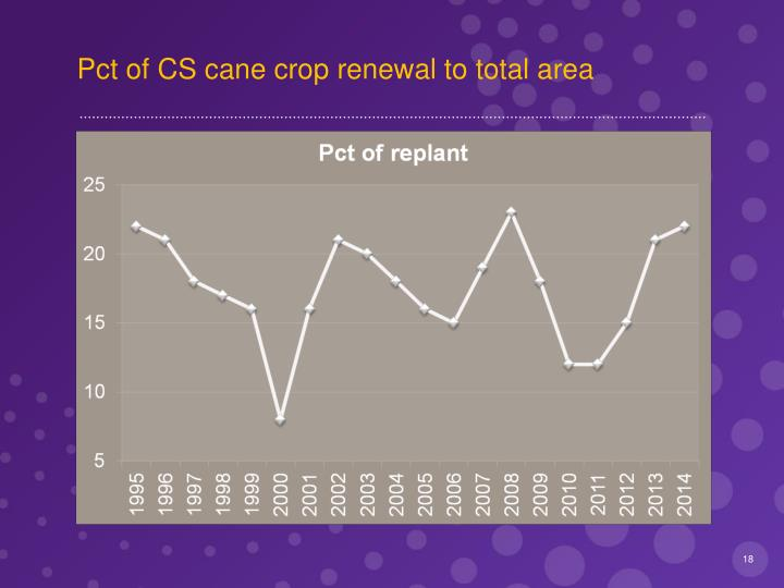 Pct of CS cane crop renewal to total area