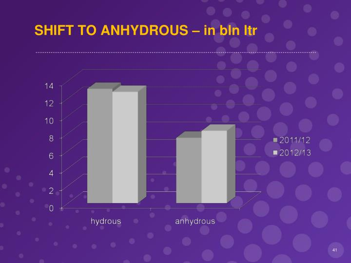SHIFT TO ANHYDROUS – in bln ltr