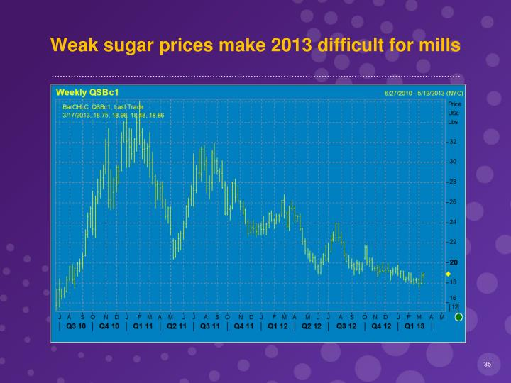 Weak sugar prices make 2013 difficult for mills