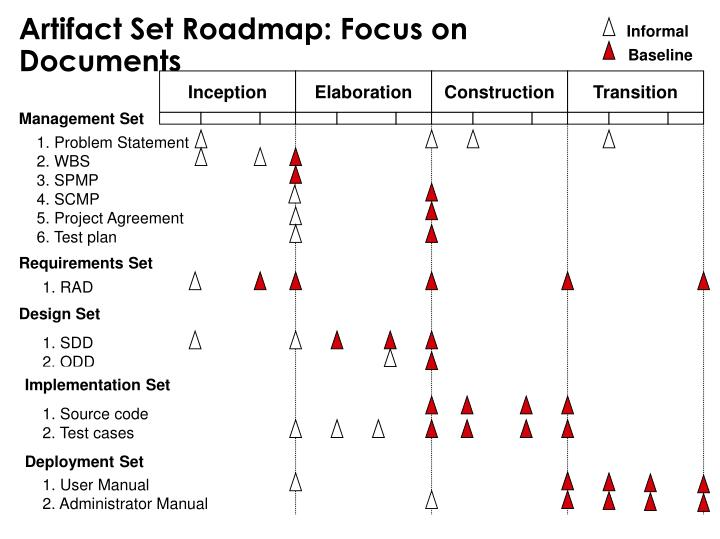 Artifact Set Roadmap: Focus on Documents