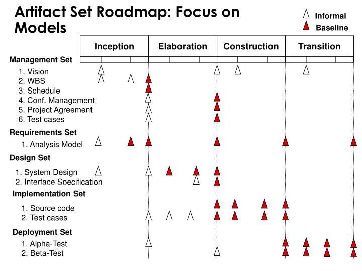 Artifact Set Roadmap: Focus on
