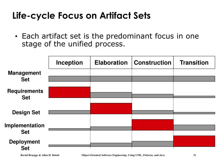 Life-cycle Focus on Artifact Sets