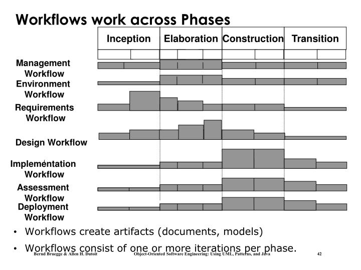 Workflows work across Phases