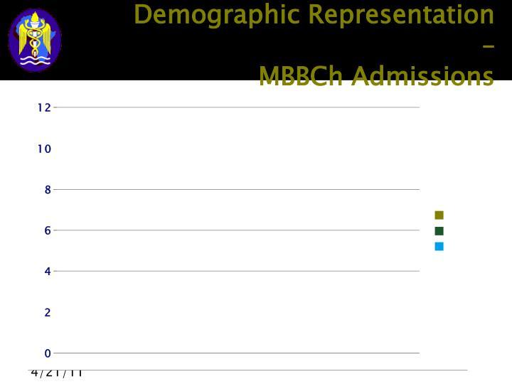 Demographic Representation –