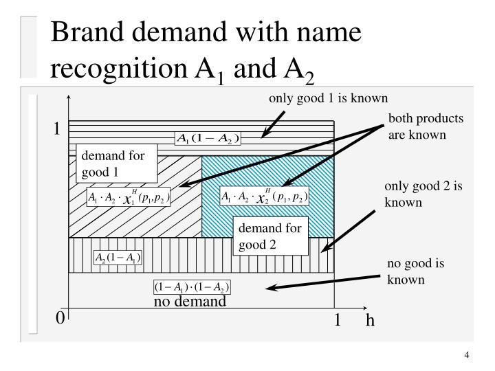 Brand demand with name recognition A