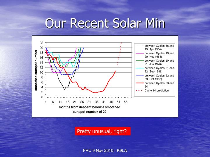Our Recent Solar Min