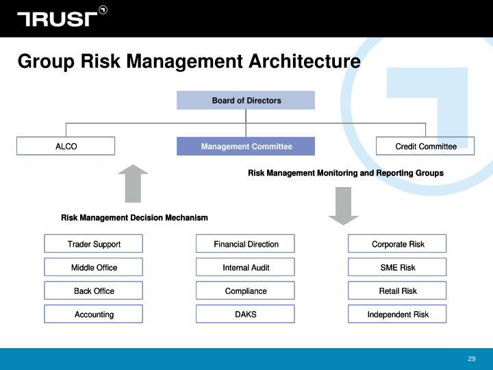 Group Risk Management Architecture