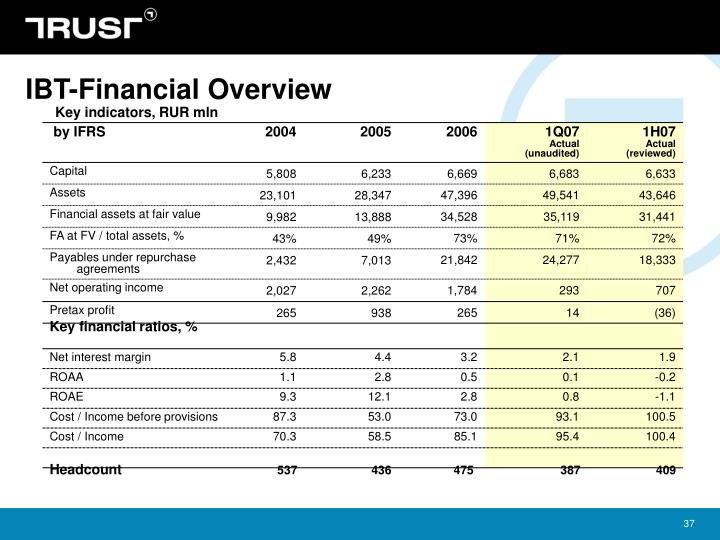 IBT-Financial Overview