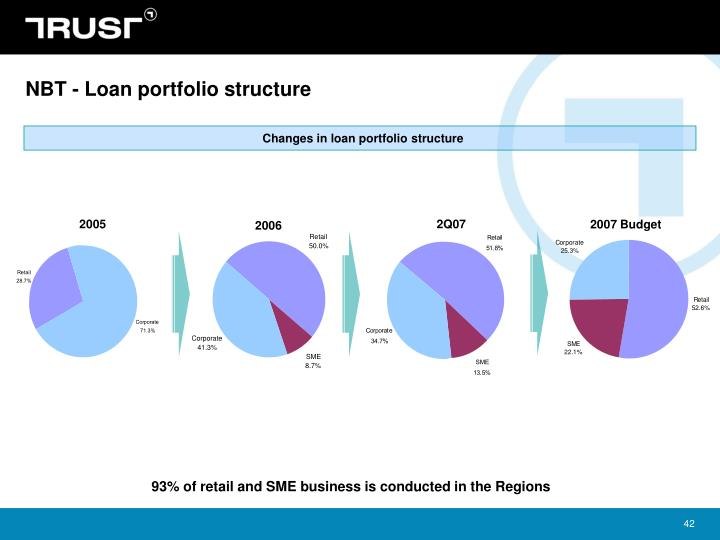 NBT - Loan portfolio structure
