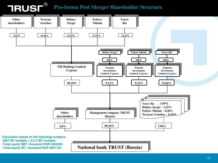 Pro-forma Post Merger Shareholder Structure