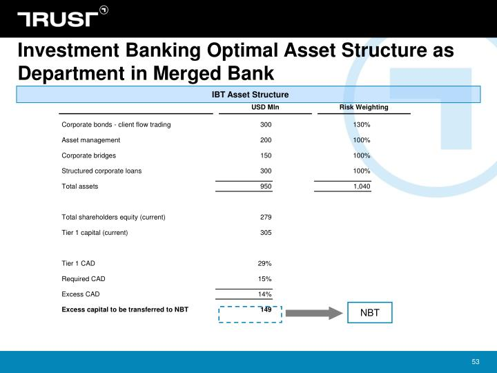Investment Banking Optimal Asset Structure as Department in Merged Bank