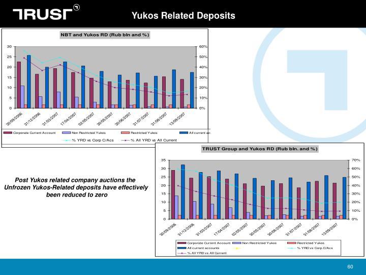 Yukos Related Deposits