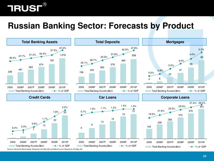 Russian Banking Sector: Forecasts by Product