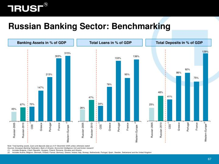 Russian Banking Sector: Benchmarking