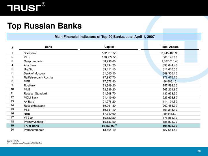 Top Russian Banks