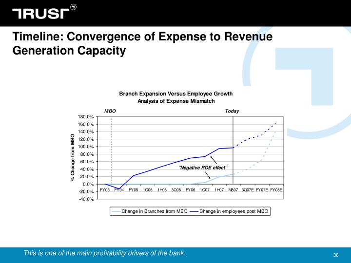 Timeline: Convergence of Expense to Revenue