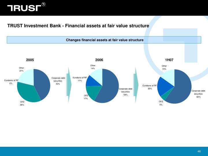 TRUST Investment Bank - Financial assets at fair value structure