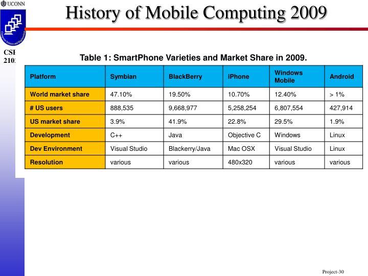 History of Mobile Computing 2009