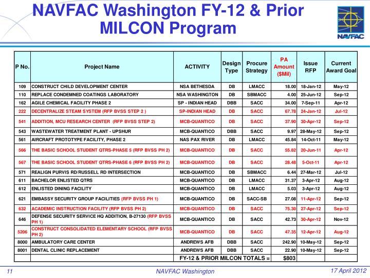 NAVFAC Washington FY-12 & Prior
