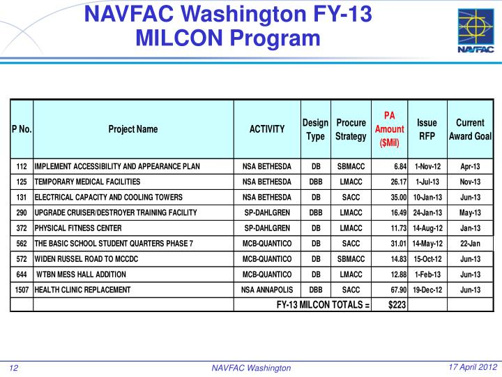 NAVFAC Washington FY-13