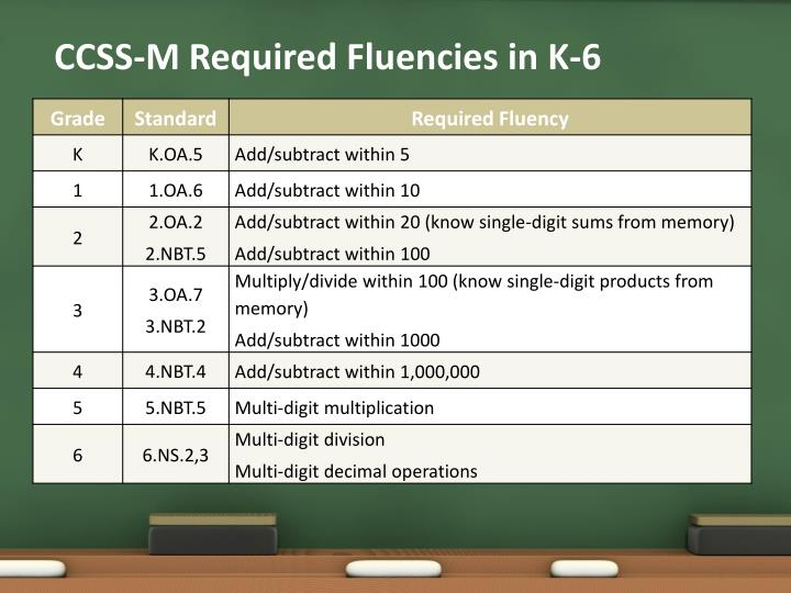 CCSS-M Required Fluencies in K-6