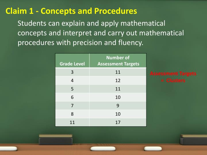 Claim 1 - Concepts and Procedures