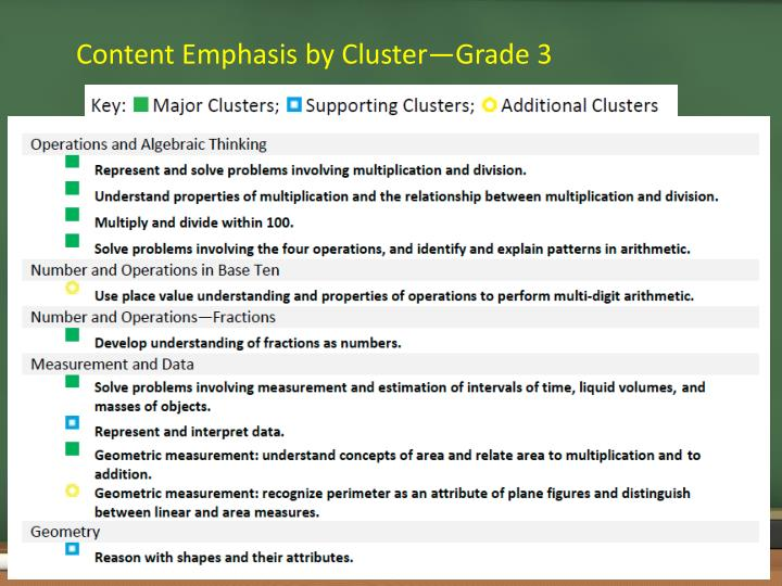 Content Emphasis by Cluster—Grade 3