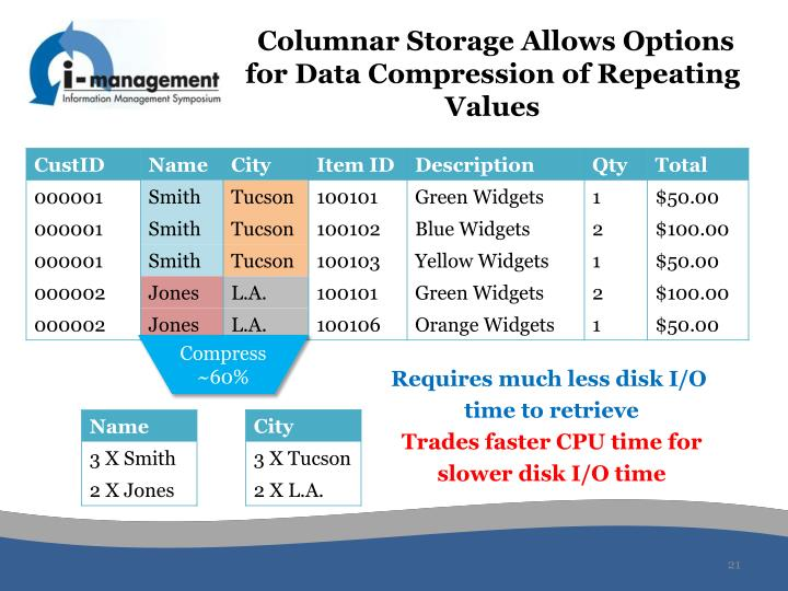 Columnar Storage Allows Options for Data Compression of Repeating Values