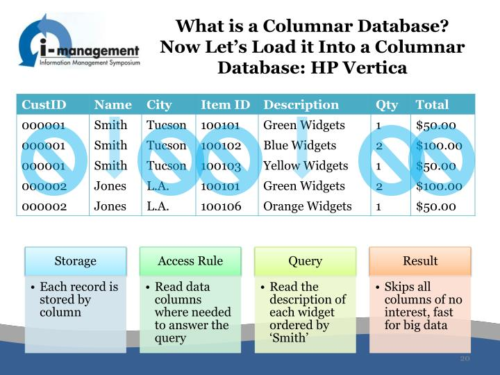 What is a Columnar Database? Now Let's Load it Into a Columnar Database: HP Vertica
