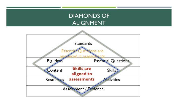 Diamonds of Alignment