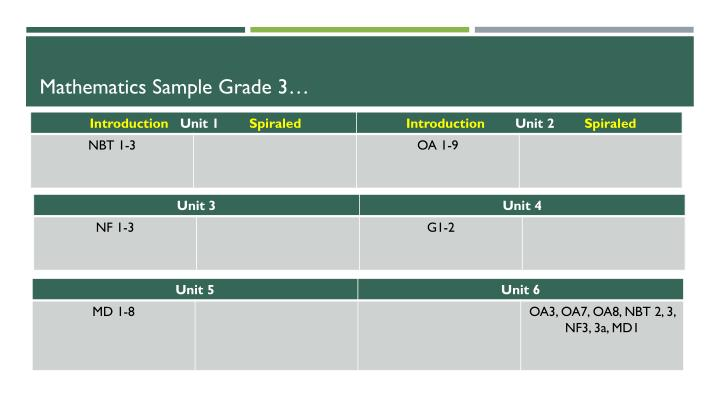 Mathematics Sample Grade 3…