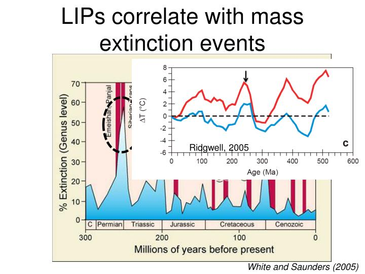 LIPs correlate with mass extinction events