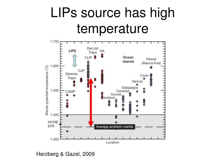 LIPs source has high temperature