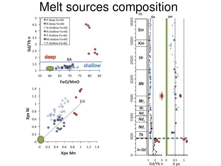 Melt sources composition