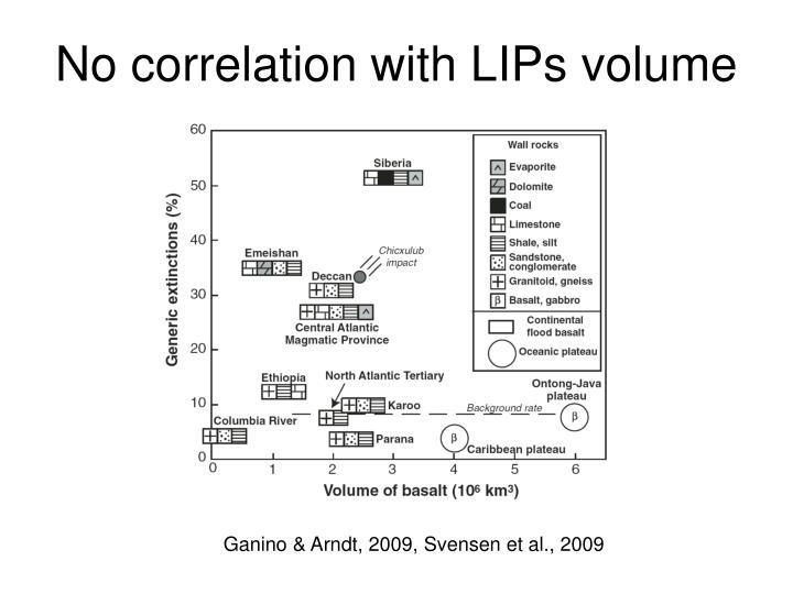 No correlation with LIPs volume